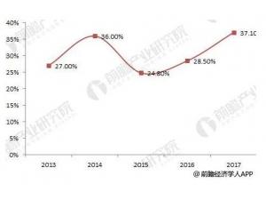 2018年中国LED芯片
