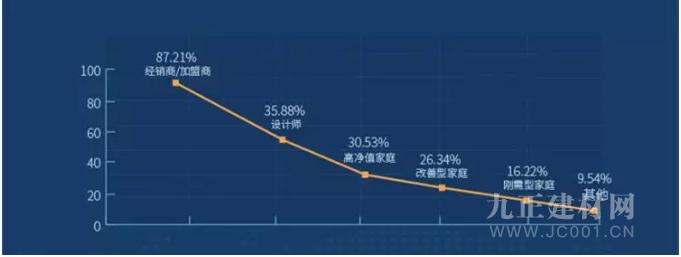 CBD Fair 2019中国建博会(广州)首秀版图-进阶的冠军企业首秀平台