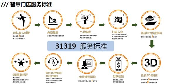 """欧神诺陶瓷荣获""""居然之家20周年VIP合作伙伴""""称号"""