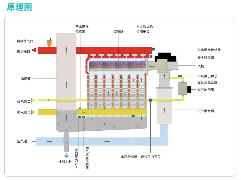 鍋爐低氮改造、低氮鍋爐�。�!