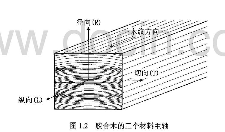 木屋木结构用胶合木(进口和丰天自产)