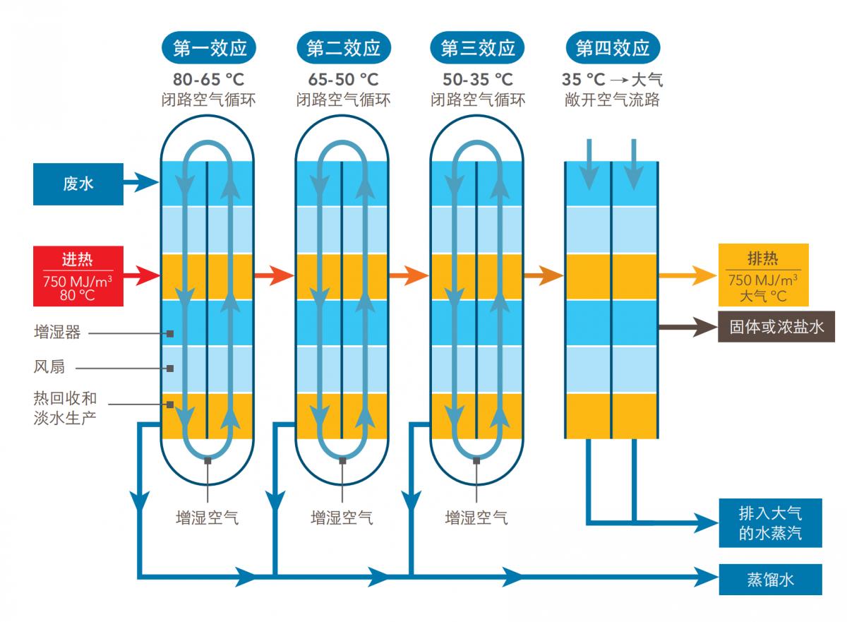 零排放水處理專家-北京清水藍天
