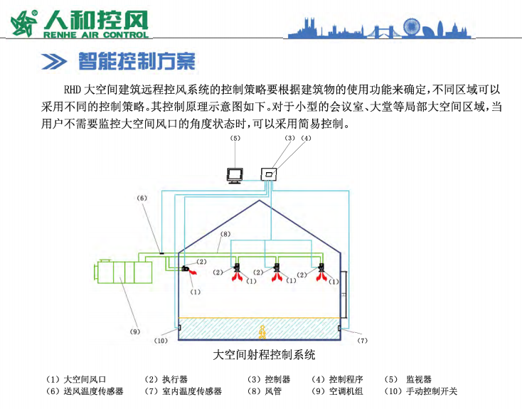 RHD大空间建筑远程控风系统