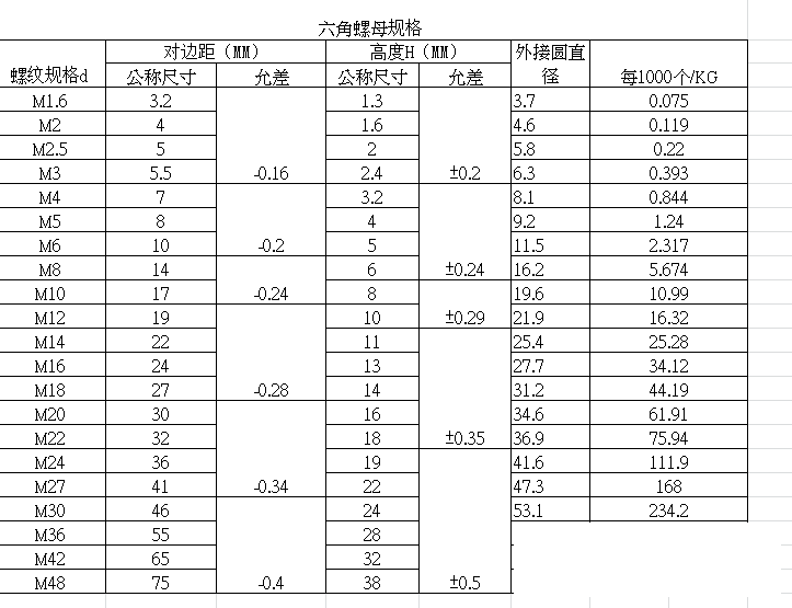 六角螺母规格表