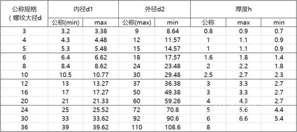 垫圈规格——优选尺寸规格表