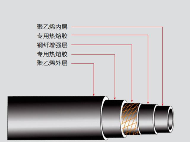 鋼纖增強聚乙烯復合壓力管給水管道