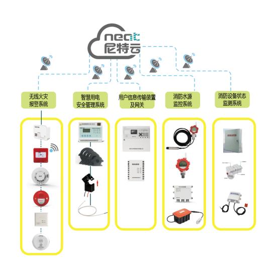 無線聯網消防警報系統-火災警報