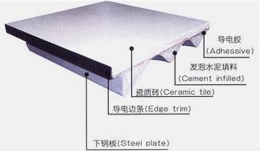瓷砖面架空地板容易碎吗 山东正宗美露陶瓷防静电地板价格