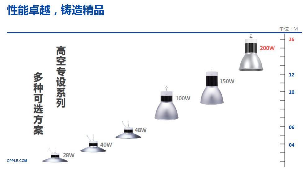 重庆欧普照明——LED天棚灯性能