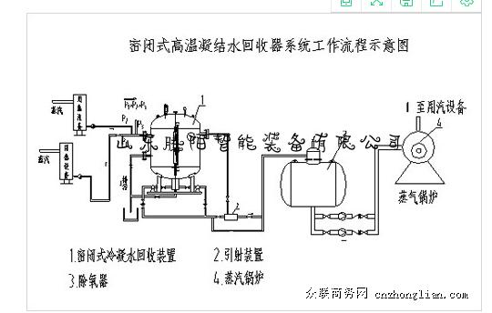 蒸汽冷凝水回收的方案