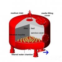 沃迪思德浅层砂过滤器 浅层过滤器布集水器