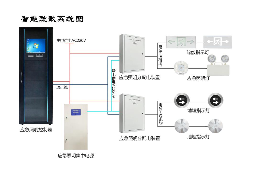 京津冀智能疏散系统火灾消防疏散指示逃离系统 疏散指示灯