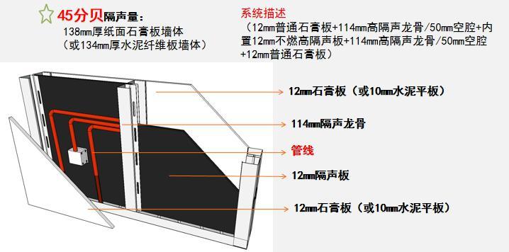沌口装配式隔墙