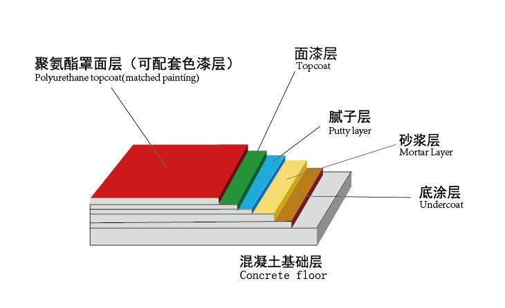 聚氨酯超耐磨地坪漆施工指导和注意事项